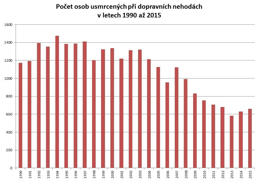 Počet osob usmrcených při dopravních nehodách v letech 1990 - 2015