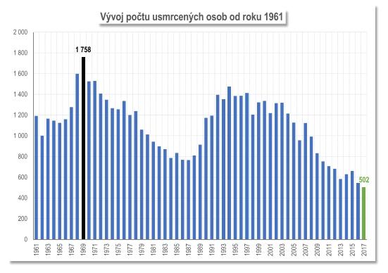 Počet osob usmrcených při dopravních nehodách v letech 1961 – 2017