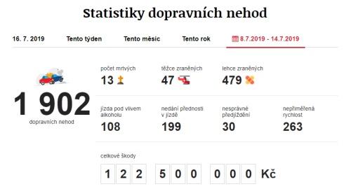 Dopravní nehody 8. 7. 2019 – 14. 7. 2019. Zdroj: https://www.irozhlas.cz/nehody