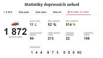 Dopravní nehody 15. 7. 2019 – 21. 7. 2019. Zdroj: https://www.irozhlas.cz/nehody