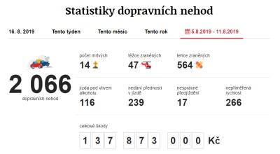 Dopravní nehody 5. 8. 2019 – 11. 8. 2019. Zdroj: https://www.irozhlas.cz/nehody