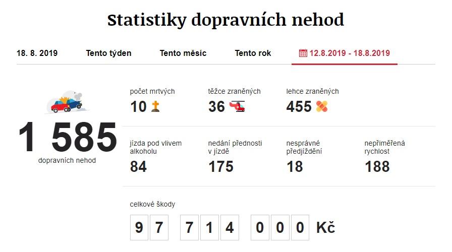 Dopravní nehody 12. 8. 2019 – 18. 8. 2019. Zdroj: https://www.irozhlas.cz/nehody