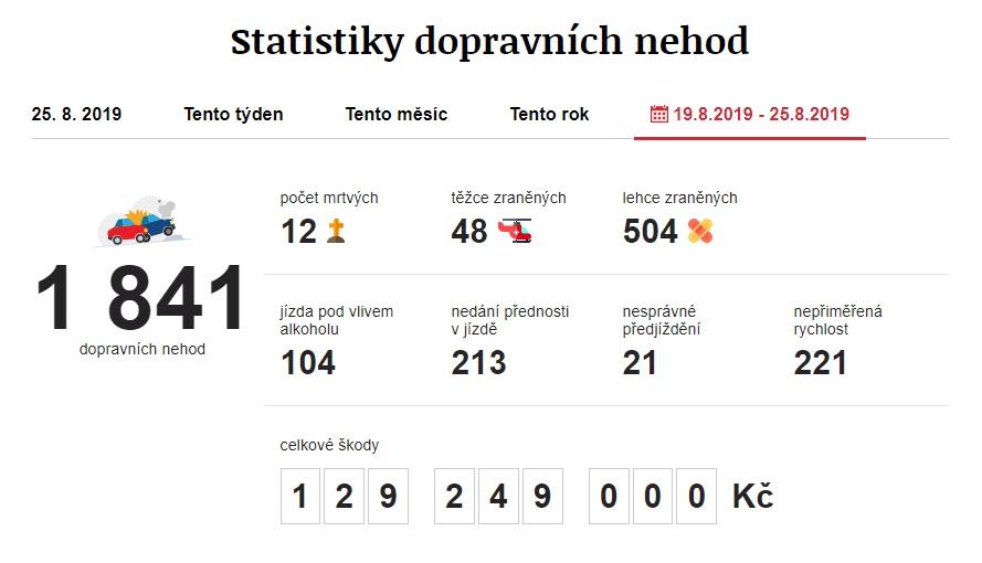 Dopravní nehody 19. 8. 2019 – 25. 8. 2019. Zdroj: https://www.irozhlas.cz/nehody