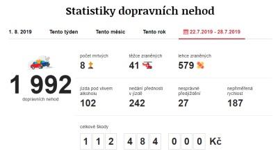Dopravní nehody 22. 7. 2019 – 28. 7. 2019. Zdroj: https://www.irozhlas.cz/nehody