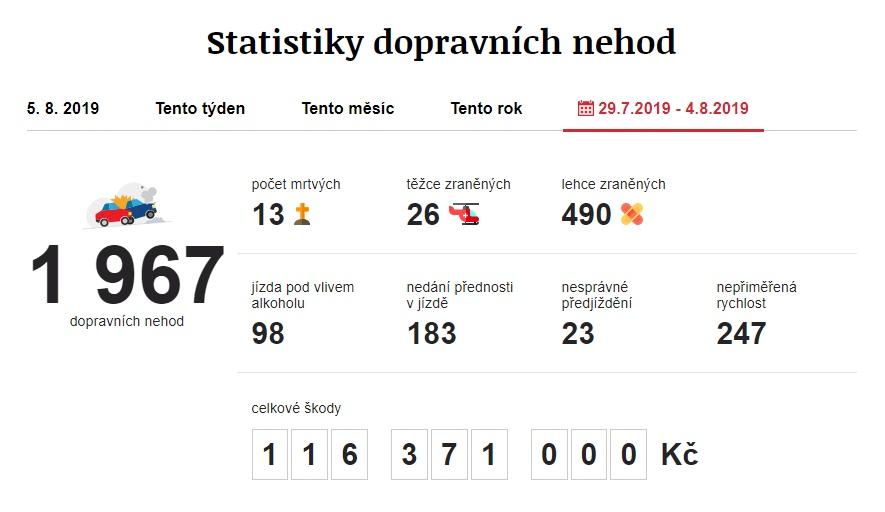 Dopravní nehody 29. 7. 2019 – 4. 8. 2019. Zdroj: https://www.irozhlas.cz/nehody