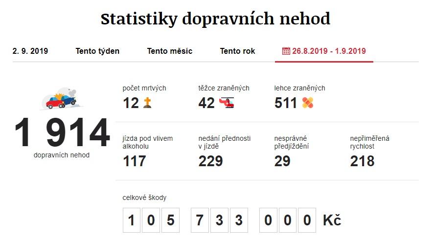 Dopravní nehody 26. 8. 2019 – 1. 9. 2019. Zdroj: https://www.irozhlas.cz/nehody