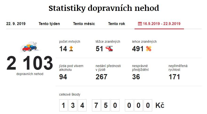 Dopravní nehody 9. 9. 2019 – 15. 9. 2019. Zdroj: https://www.irozhlas.cz/nehody