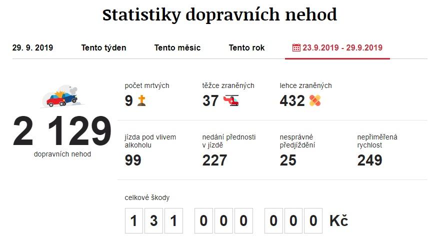 Dopravní nehody 23. 9. 2019 – 29. 9. 2019. Zdroj: https://www.irozhlas.cz/nehody