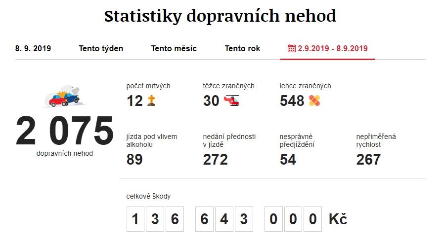 Dopravní nehody 2. 9. 2019 – 8. 9. 2019. Zdroj: https://www.irozhlas.cz/nehody