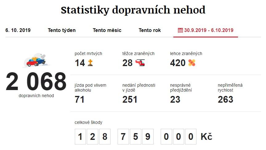 Dopravní nehody 30. 9. 2019 – 6. 10. 2019. Zdroj: https://www.irozhlas.cz/nehody