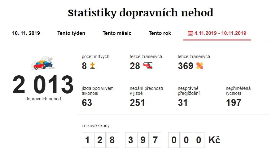 Dopravní nehody 4. 11. 2019 – 10. 11. 2019. Zdroj: https://www.irozhlas.cz/nehody