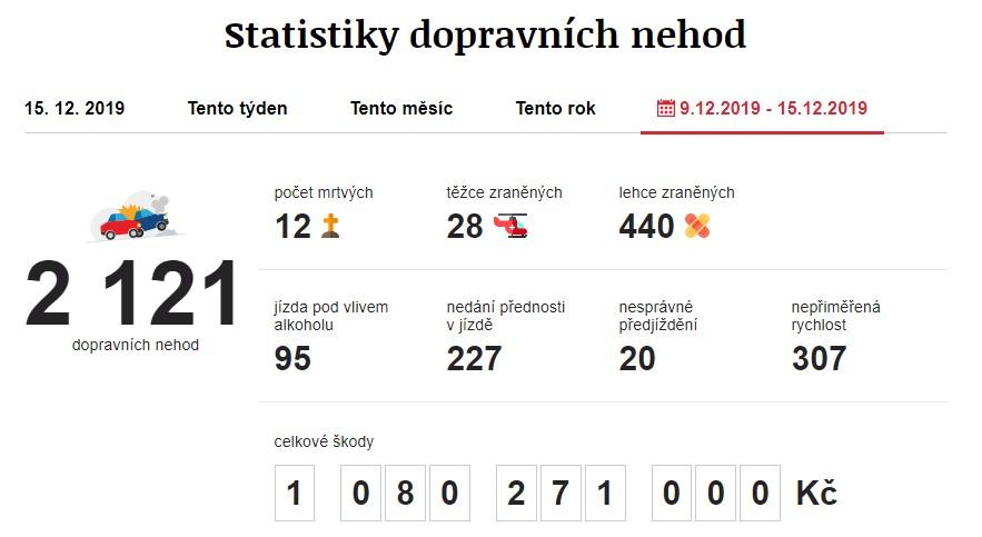 Dopravní nehody 9. 12. 2019 – 15. 12. 2019. Zdroj: https://www.irozhlas.cz/nehody
