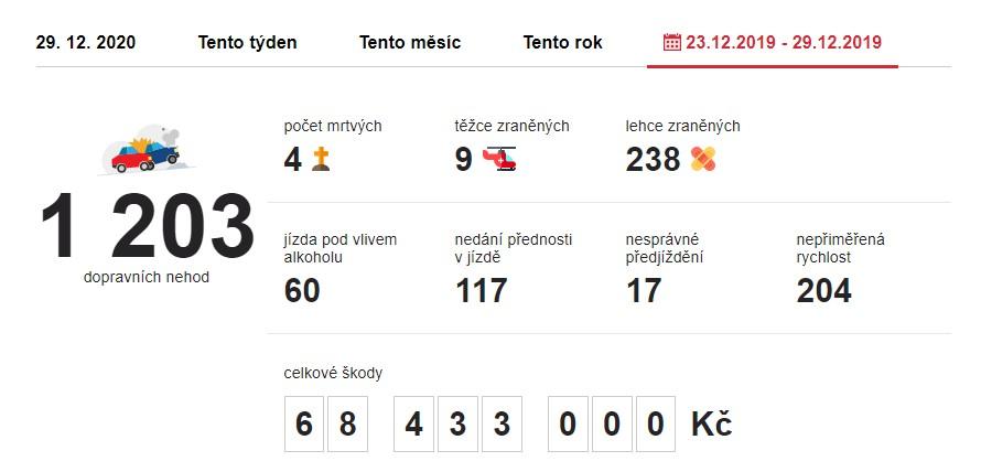 Dopravní nehody 23. 12. 2019 – 29. 12. 2019. Zdroj: https://www.irozhlas.cz/nehody