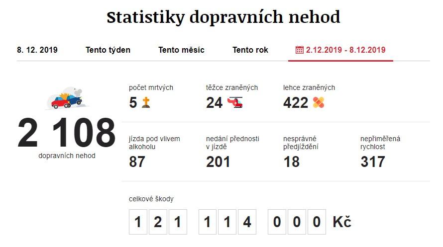 Dopravní nehody 2. 12. 2019 – 8. 12. 2019. Zdroj: https://www.irozhlas.cz/nehody