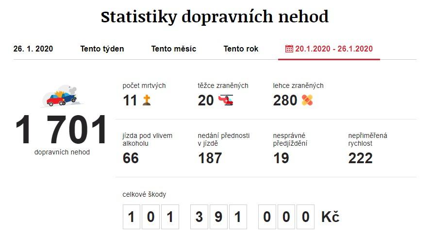 Dopravní nehody 20. 1. 2020 – 26. 1. 2020. Zdroj: https://www.irozhlas.cz/nehody