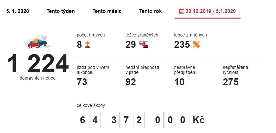 Dopravní nehody 30. 12. 2019 – 5. 1. 2020. Zdroj: https://www.irozhlas.cz/nehody