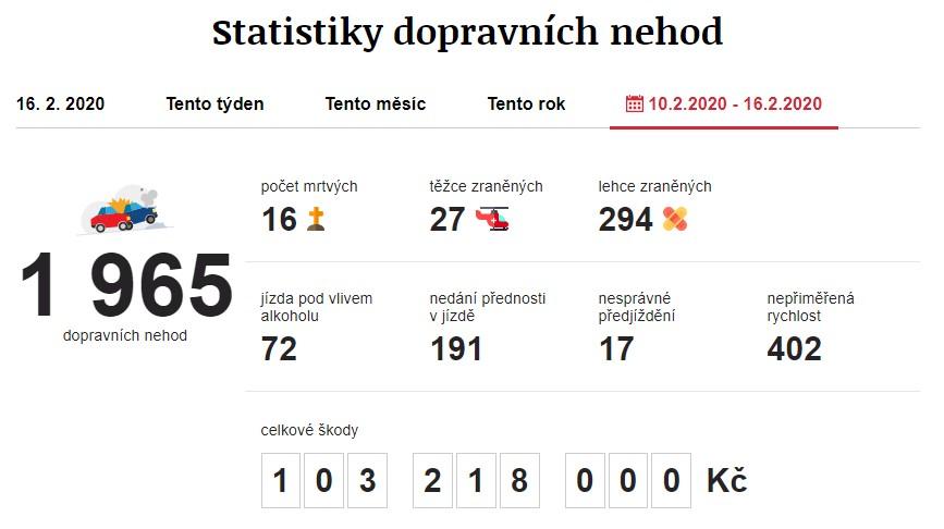 Dopravní nehody 10. 2. 2020 – 16. 2. 2020. Zdroj: https://www.irozhlas.cz/nehody