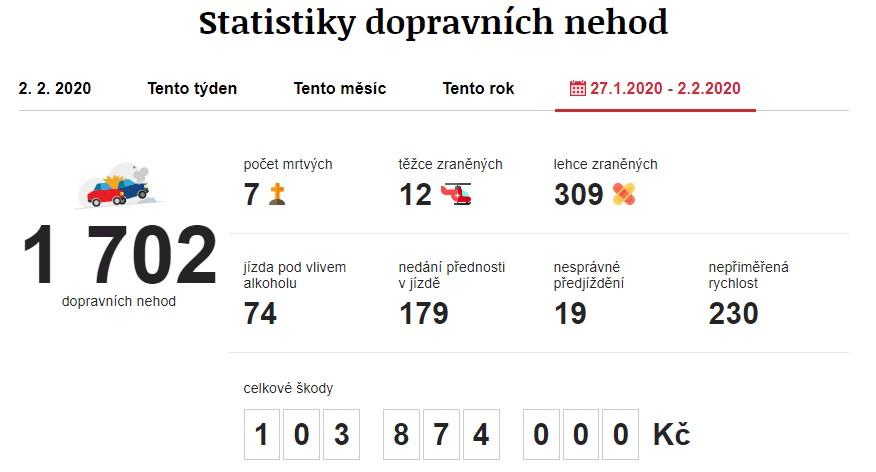 Dopravní nehody 27. 1. 2020 – 2. 2. 2020. Zdroj: https://www.irozhlas.cz/nehody