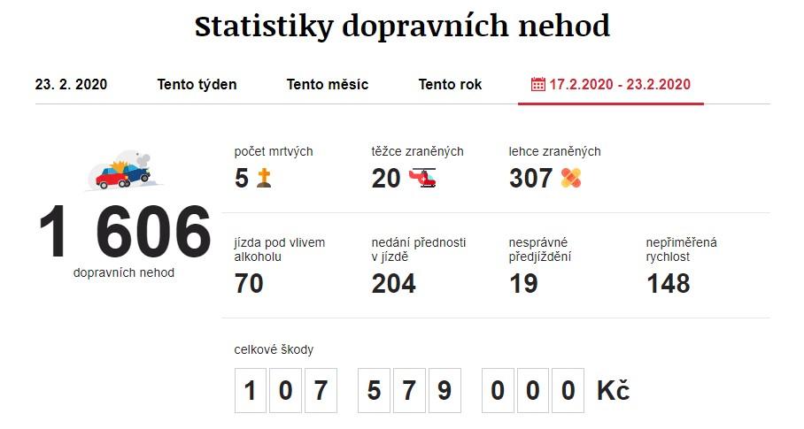 Dopravní nehody 17. 2. 2020 – 23. 2. 2020. Zdroj: https://www.irozhlas.cz/nehody
