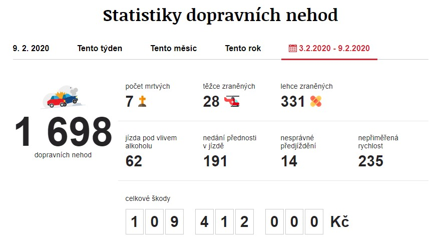 Dopravní nehody 3. 2. 2020 – 9. 2. 2020. Zdroj: https://www.irozhlas.cz/nehody