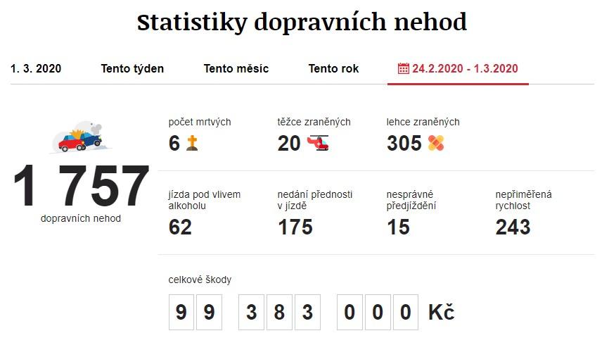 Dopravní nehody 24. 2. 2020 – 1. 3. 2020. Zdroj: https://www.irozhlas.cz/nehody