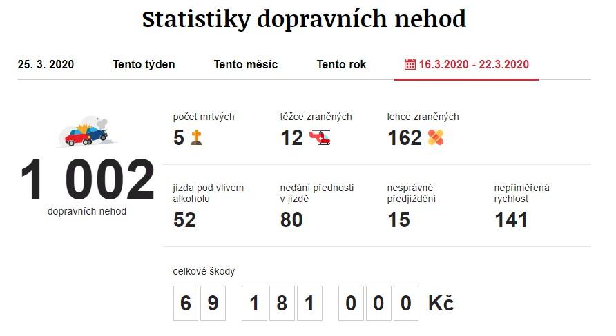 Dopravní nehody 16. 3. 2020 – 22. 3. 2020. Zdroj: https://www.irozhlas.cz/nehody