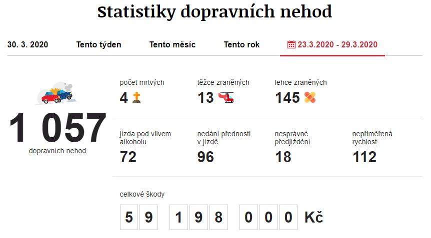 Dopravní nehody 23. 3. 2020 – 29. 3. 2020. Zdroj: https://www.irozhlas.cz/nehody