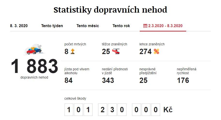 Dopravní nehody 2. 3. 2020 – 8. 3. 2020. Zdroj: https://www.irozhlas.cz/nehody