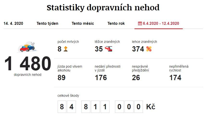 Dopravní nehody 6. 4. 2020 – 12. 4. 2020. Zdroj: https://www.irozhlas.cz/nehody