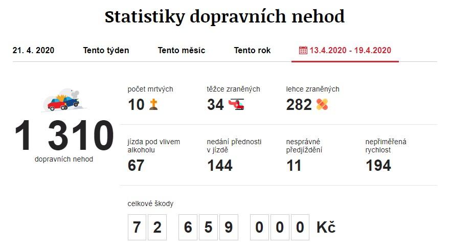 Dopravní nehody 13. 4. 2020 – 19. 4. 2020. Zdroj: https://www.irozhlas.cz/nehody