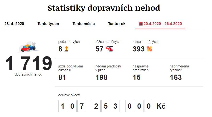 Dopravní nehody 20. 4. 2020 – 26. 4. 2020. Zdroj: https://www.irozhlas.cz/nehody