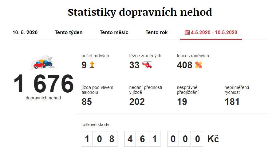 Dopravní nehody 4. 5. 2020 – 10. 5. 2020. Zdroj: https://www.irozhlas.cz/nehody