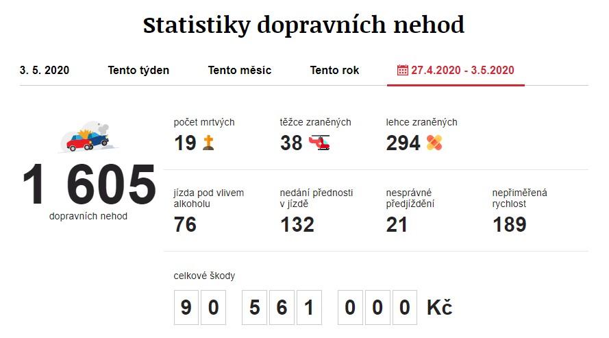 Dopravní nehody 27. 4. 2020 – 3. 5. 2020. Zdroj: https://www.irozhlas.cz/nehody