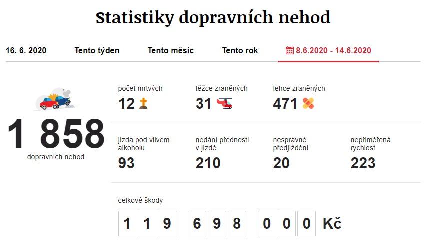 Dopravní nehody 8. 6. 2020 – 14. 6. 2020. Zdroj: https://www.irozhlas.cz/nehody