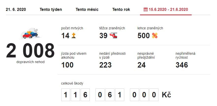 Dopravní nehody 15. 6. 2020 – 21. 6. 2020. Zdroj: https://www.irozhlas.cz/nehody