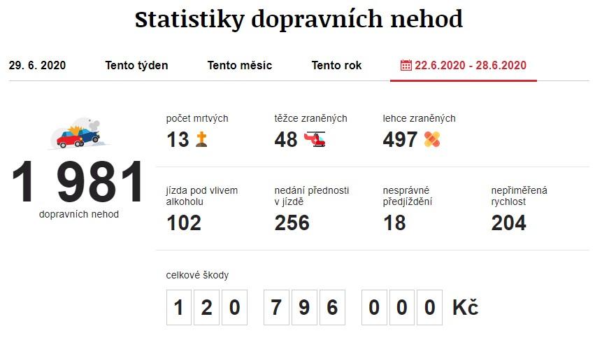 Dopravní nehody 22. 6. 2020 – 28. 6. 2020. Zdroj: https://www.irozhlas.cz/nehody