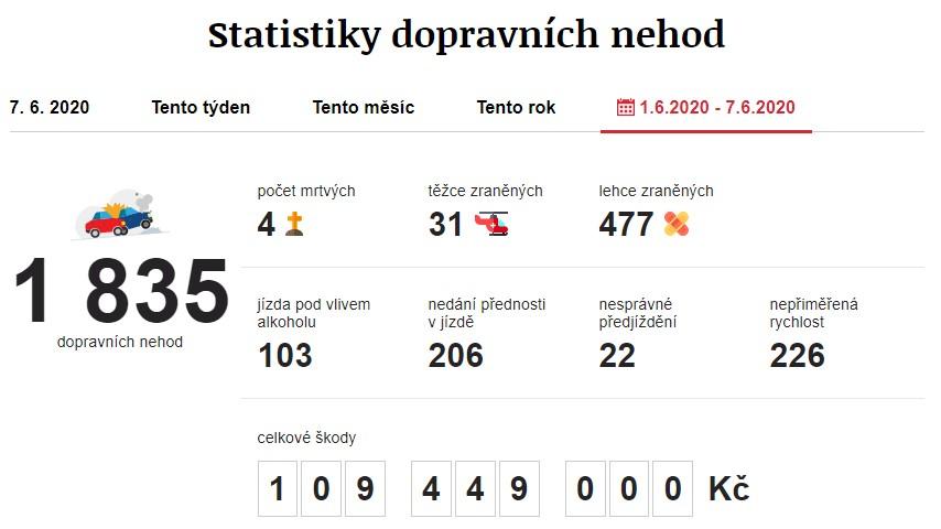 Dopravní nehody 1. 6. 2020 – 7. 6. 2020. Zdroj: https://www.irozhlas.cz/nehody