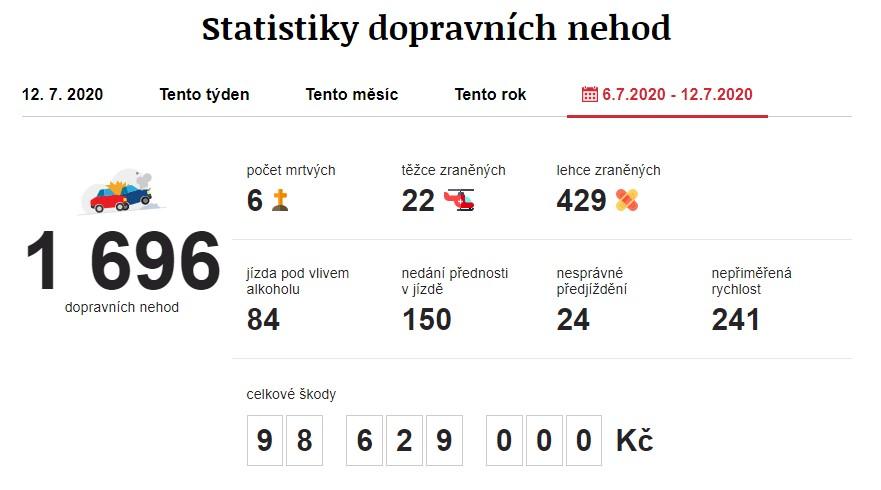 Dopravní nehody 6. 7. 2020 – 12. 7. 2020. Zdroj: https://www.irozhlas.cz/nehody