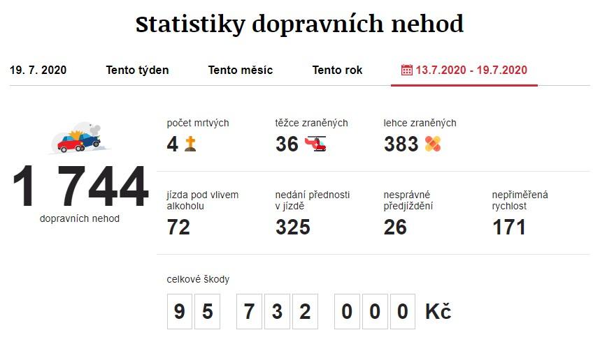 Dopravní nehody 13. 7. 2020 – 19. 7. 2020. Zdroj: https://www.irozhlas.cz/nehody