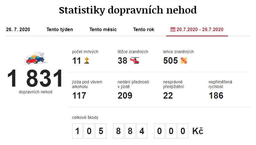 Dopravní nehody 20. 7. 2020 – 26. 7. 2020. Zdroj: https://www.irozhlas.cz/nehody
