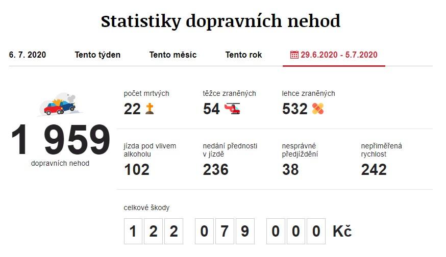 Dopravní nehody 29. 6. 2020 – 5. 7. 2020. Zdroj: https://www.irozhlas.cz/nehody