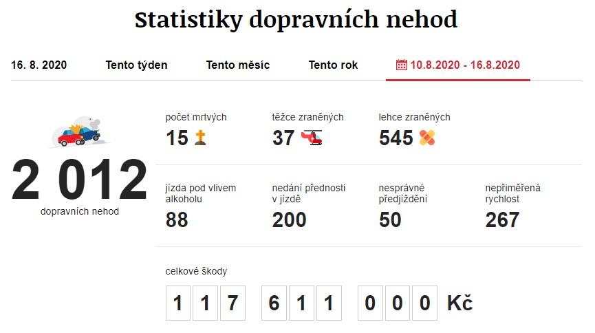 Dopravní nehody 10. 8. 2020 – 16. 8. 2020. Zdroj: https://www.irozhlas.cz/nehody
