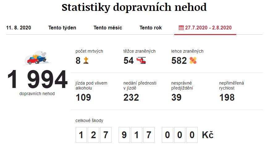 Dopravní nehody 27. 7. 2020 – 2. 8. 2020. Zdroj: https://www.irozhlas.cz/nehody