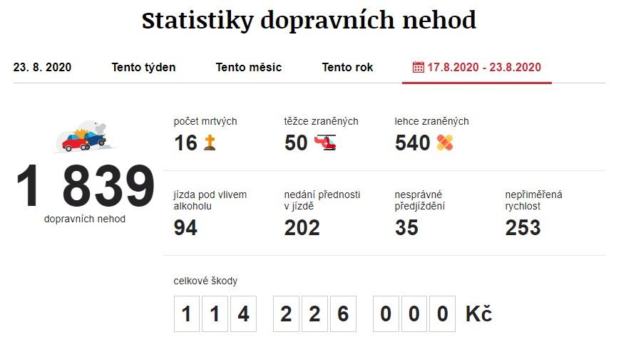 Dopravní nehody 17. 8. 2020 – 23. 8. 2020. Zdroj: https://www.irozhlas.cz/nehody
