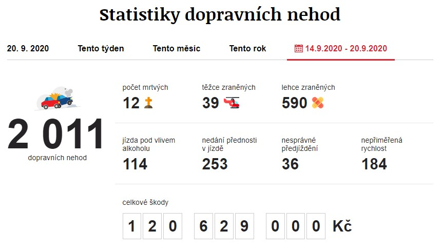 Dopravní nehody 14. 9. 2020 – 20. 9. 2020. Zdroj: https://www.irozhlas.cz/nehody