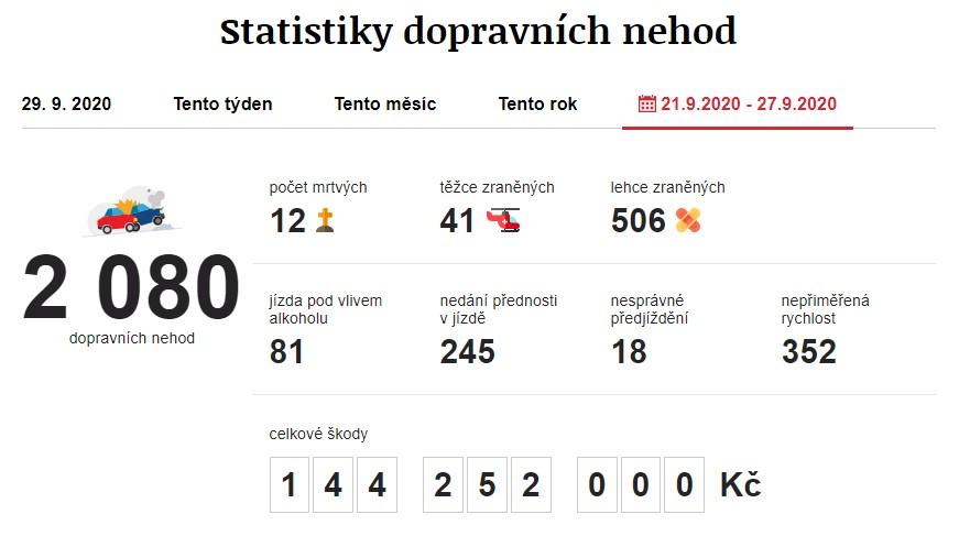 Dopravní nehody 20. 9. 2020 – 27. 9. 2020. Zdroj: https://www.irozhlas.cz/nehody