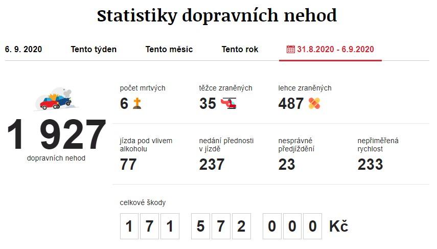 Dopravní nehody 31. 8. 2020 – 6. 9. 2020. Zdroj: https://www.irozhlas.cz/nehody