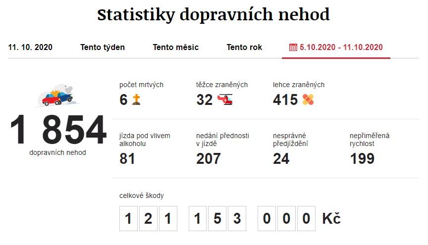 Dopravní nehody 5. 10. 2020 – 11. 10. 2020. Zdroj: https://www.irozhlas.cz/nehody