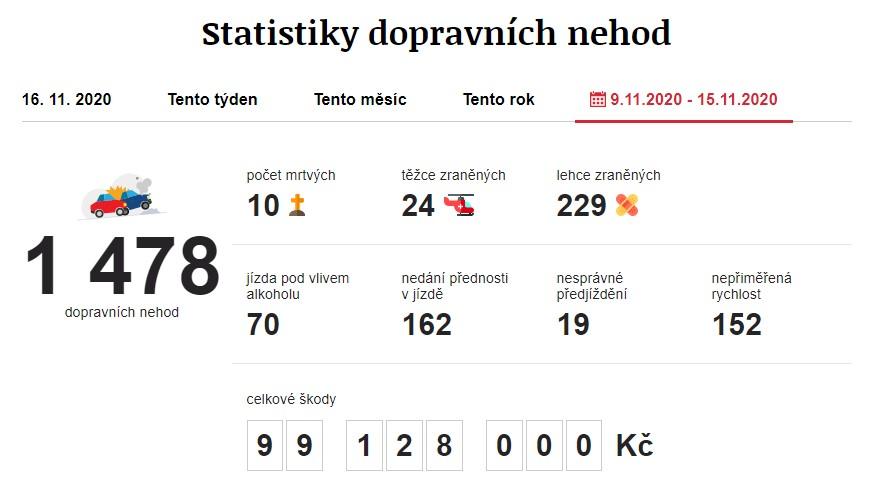 Dopravní nehody 9. 11. 2020 – 15. 11. 2020. Zdroj: https://www.irozhlas.cz/nehody