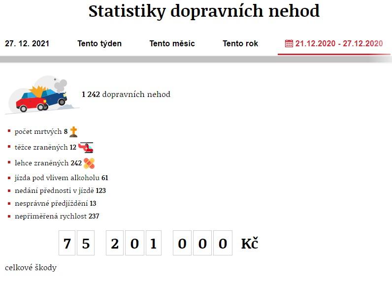 Dopravní nehody 21. 12. 2020 – 27. 12. 2020. Zdroj: https://www.irozhlas.cz/nehody